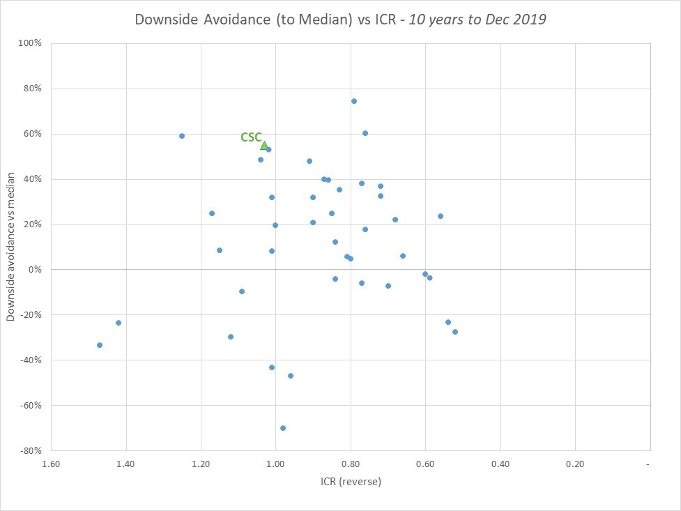 Graph showing downside avoidance