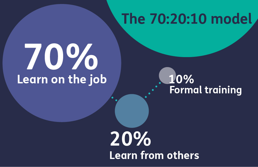 A depiction of the 70:20:10 model - 70 percent on the job learning, 20 percent learning from others, 10 percent formal learning