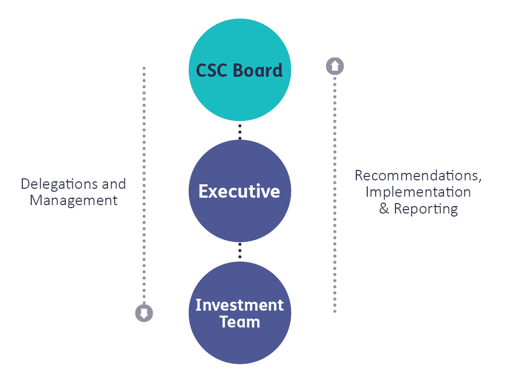Graph for CSC Board - Delegations and management tasks and recommendations, implementation, and reporting